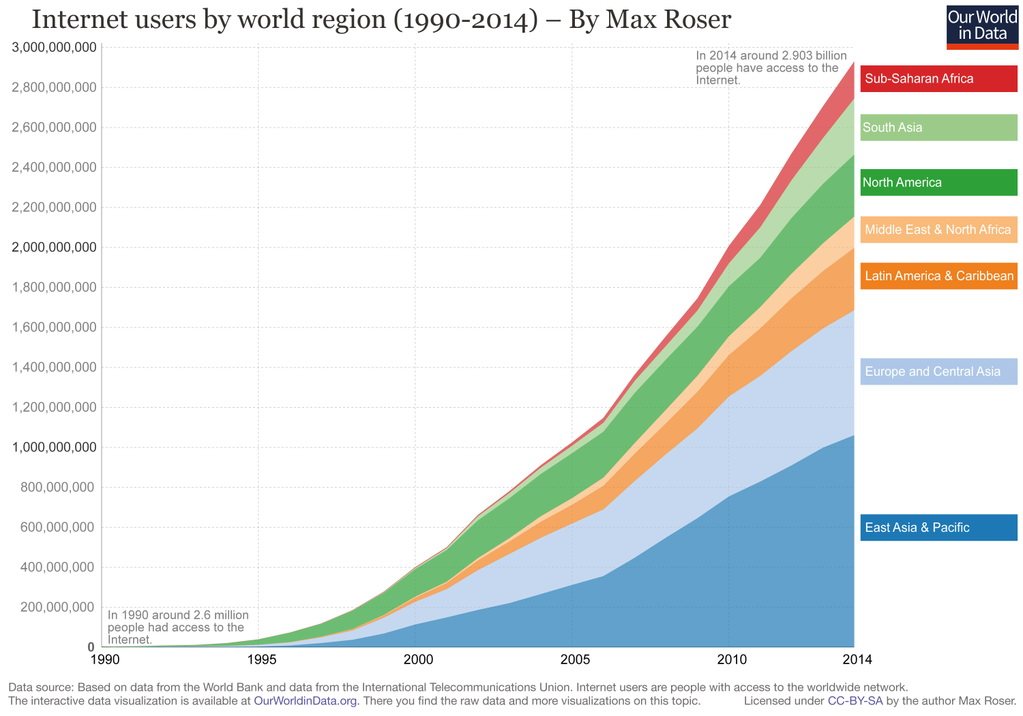 The Rise of the Internet – from 2.6 million in 1990 to almost 3 billion in 2014