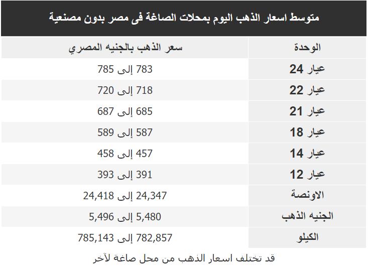 اسعار الذهب اليوم فى مصر Gold الخميس 13 فبراير 2020