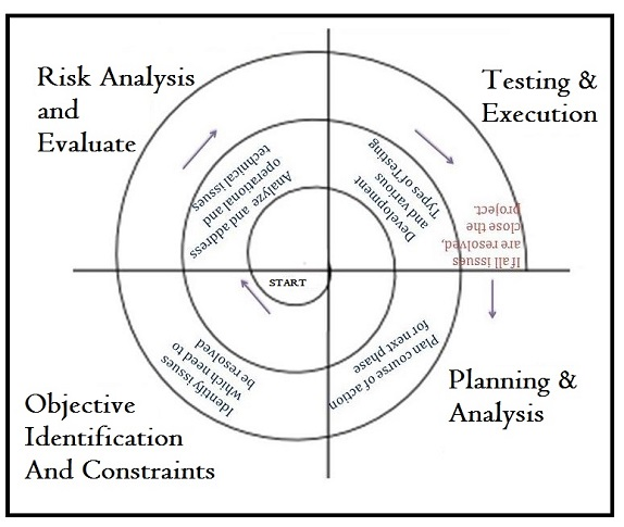 Software Development Life Cycle SDLC Models Brief Notes