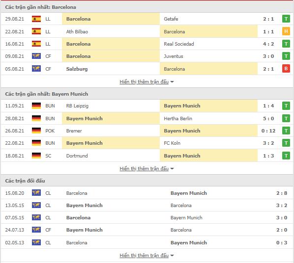 Dự đoán chính xác Barcelona vs Bayern Munich, 02h ngày 15/9-Champions League Thong-ke-Barcelona-Bayern-15-9