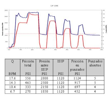 Fracturamiento Hidráulico Multietapa - Fricción en los perforados