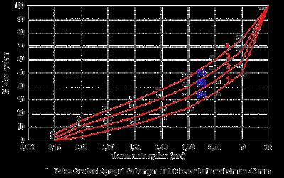 Batas Gradasi Agregat Gabungan untuk besar butir maksimum 40 mm