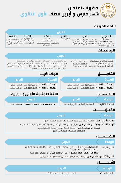 مقررات ومناهج امتحان شهر أبريل للصفوف الأول والثاني الثانوي