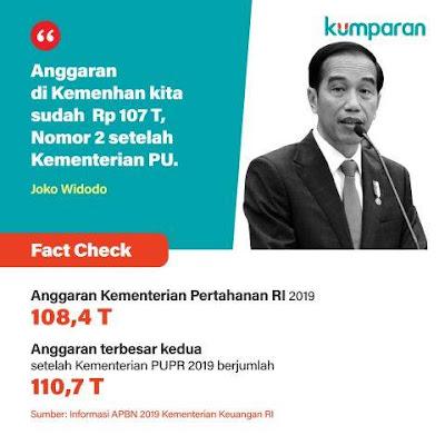 Fact Check: Anggaran Kemenhan Terbesar Kedua Setelah PUPR?