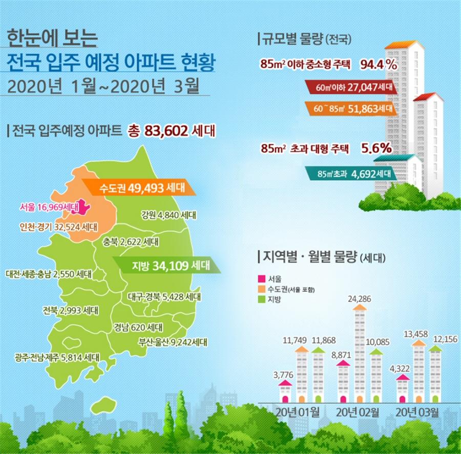 2020년 1월~3월 전국 입주예정 아파트 83,602세대, 5년평균 대비 3.2% 증가