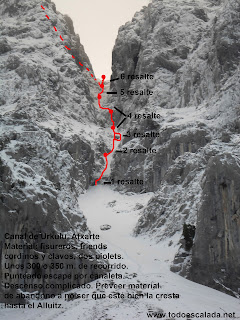 Canal de Urkulu, Atxarte