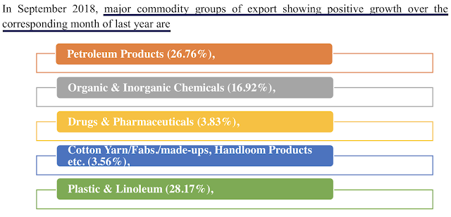 image for Commodity export growth India