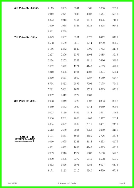 Kerala Lottery Results 20-01-2021 Out, Akshaya AK-481  Winners List Today