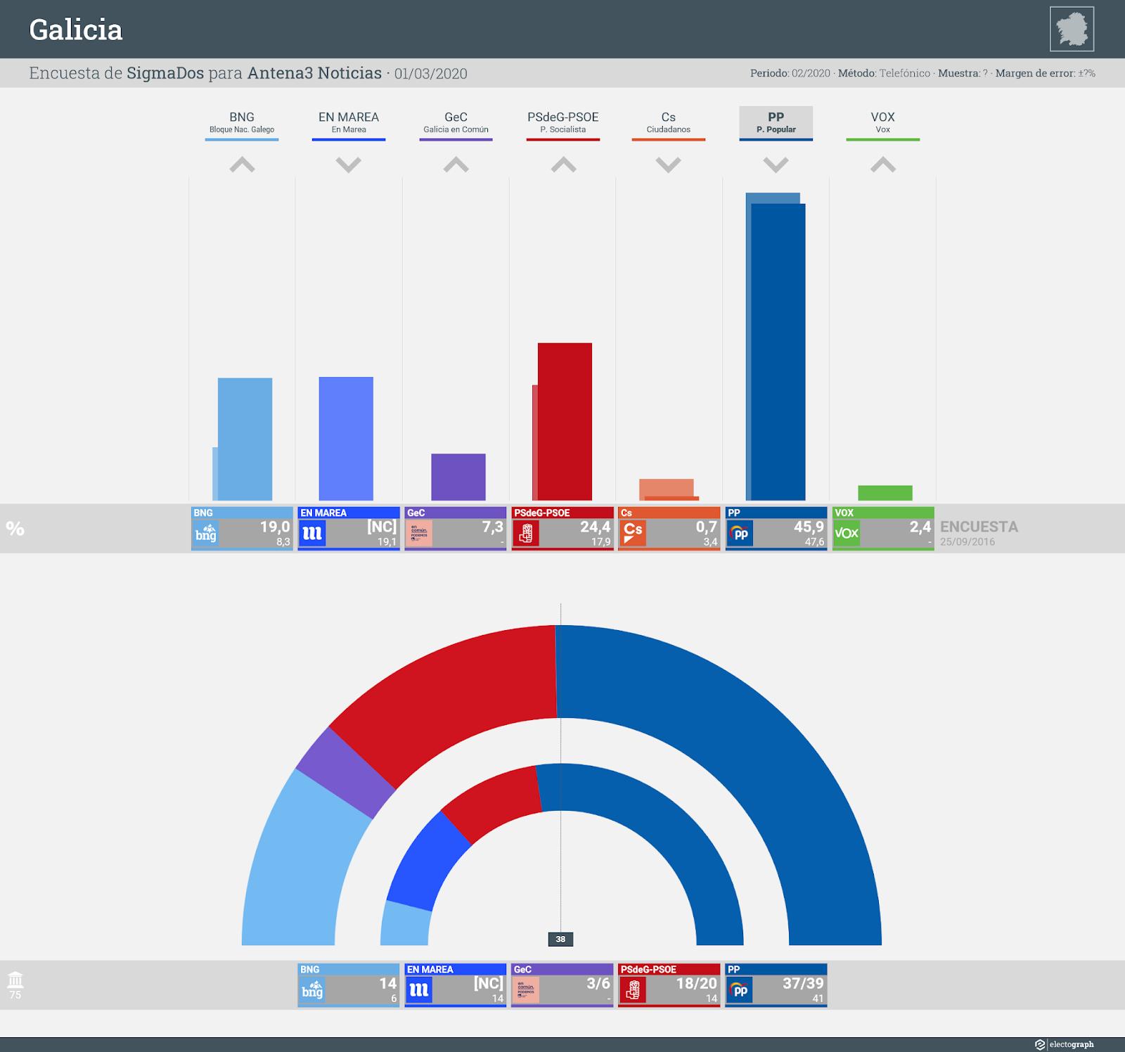 Gráfico de la encuesta para elecciones autonómicas en Galicia realizada por SigmaDos para Antena3 Noticias, 1 de marzo de 2020