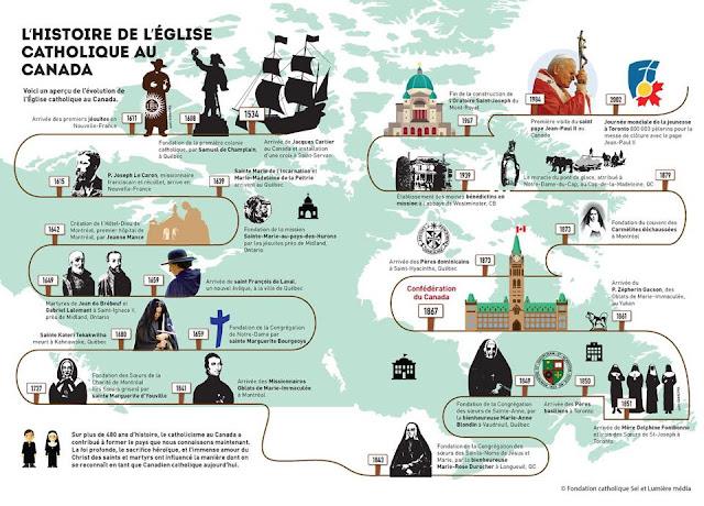 histoire-eglise-catholique-au-canada