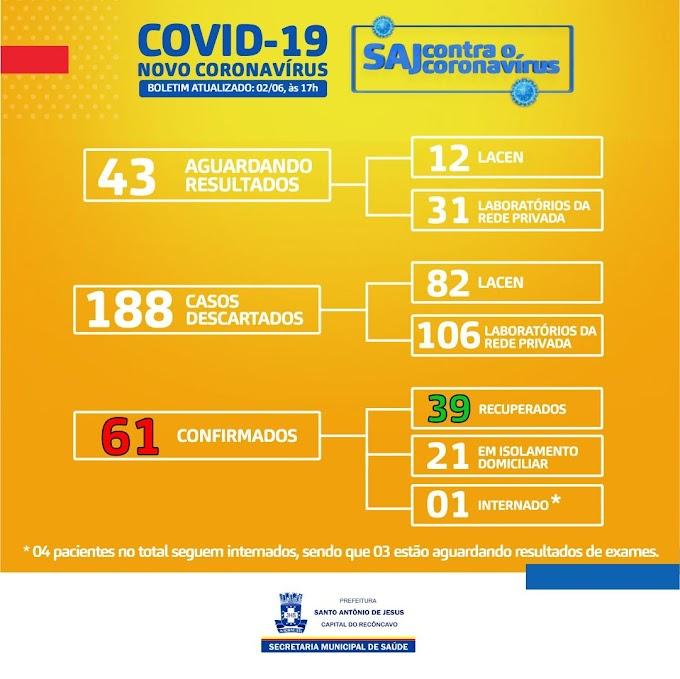61 casos confirmados de covid-19 em SAJ; 39 recuperados