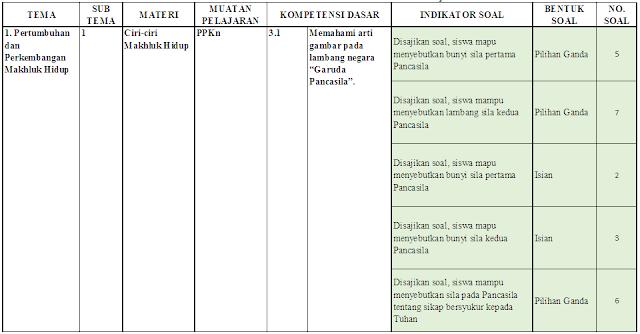 Kisi-kisi PTS Kelas 3 SD/MI: Tema 1 Subtema 1-2