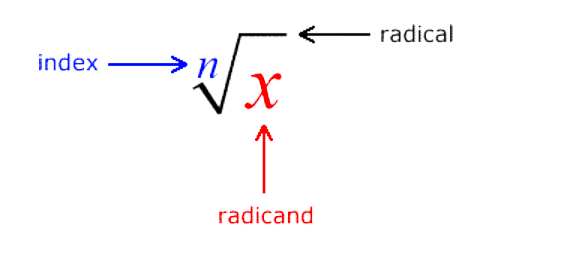components-of-a-radical-expression
