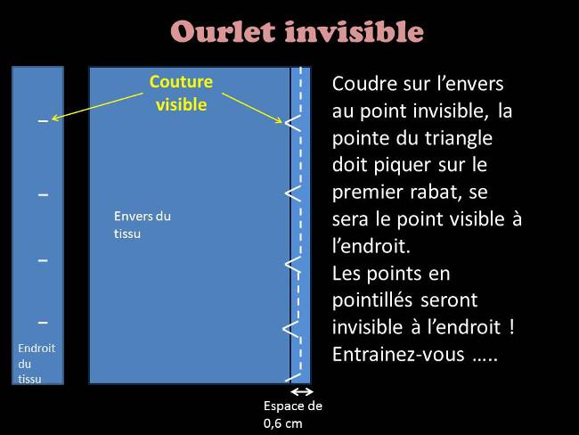 comment coudre un ourlet invisible