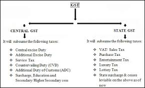 GST - What is GST? Types, Rates and More