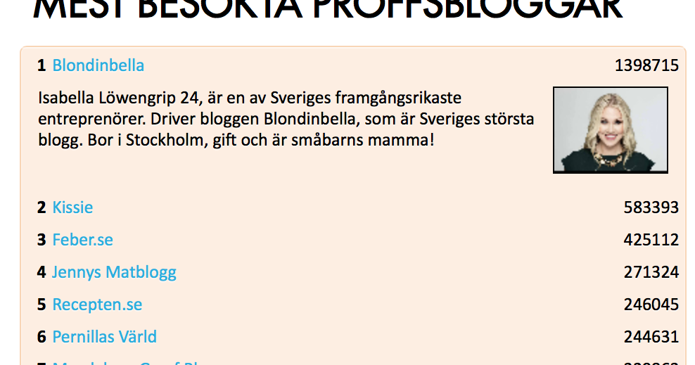 bloggar topplista