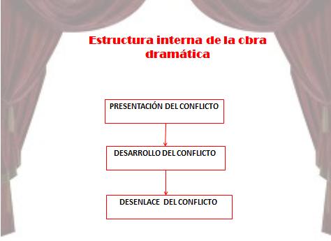 Infocap Lenguaje 2012 Estructura Interna En El Género Dramático
