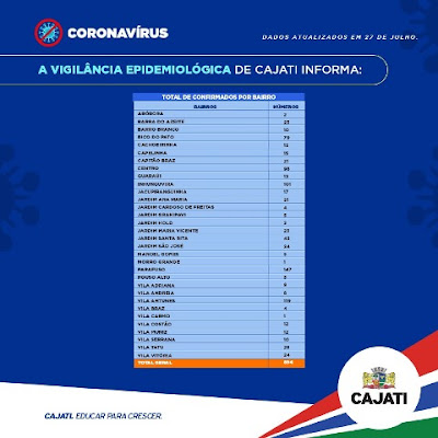 Cajati soma 894 casos confirmados, 437 recuperados e 15 mortes do Coronavirus - Covid-19