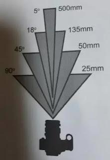 Jenis Lensa Kamera dan Fungsi Pengoperasiannya