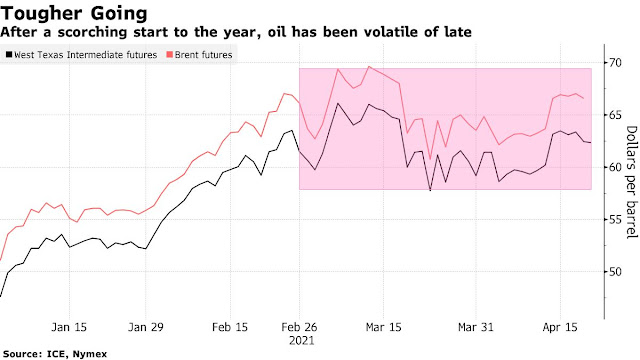 Oil Drops on Resurgent Virus, Reported Build in U.S. Stockpiles - Bloomberg