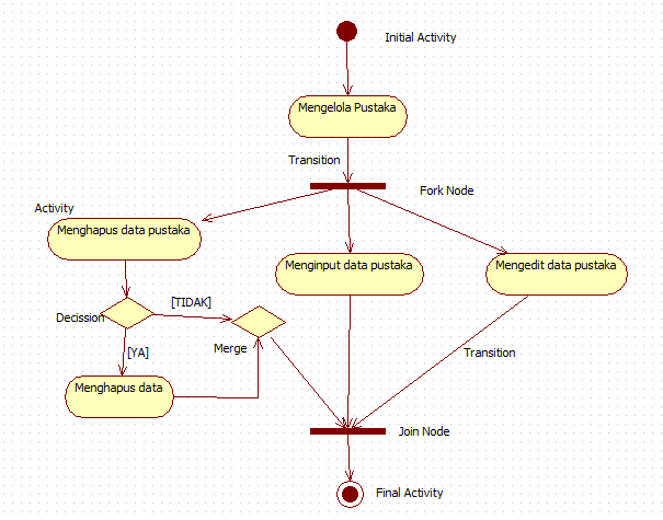 Umialfah Uml Activity Diagram
