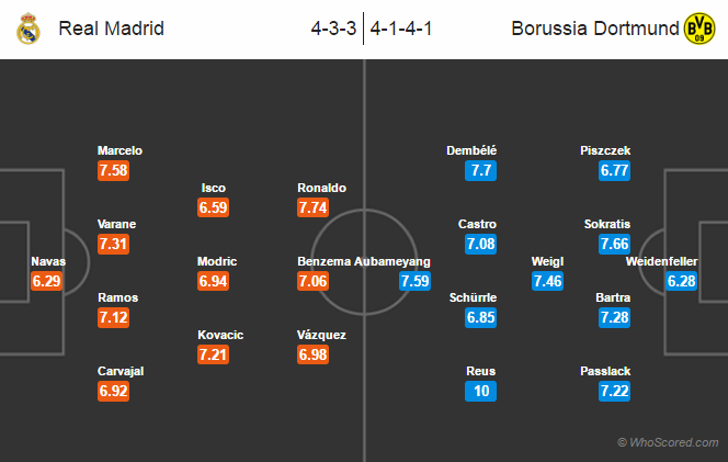 Lineups – Real Madrid vs Dortmund