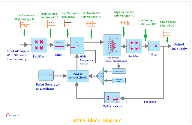 block diagram of Switched Mode Power Supply