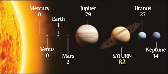 Saturn now has 82 Moon's in Our Solar system