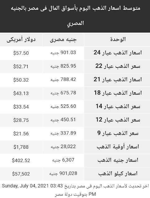 اسعار الذهب اليوم الاحد 4 يوليو 2021 في مصر
