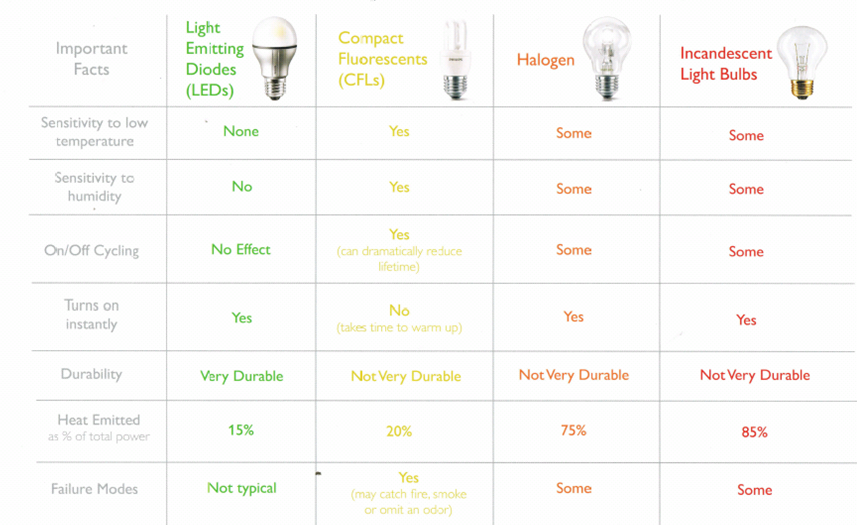 The LED Specialist: A Guide to the Comparison of LED Lights vs  CFLs