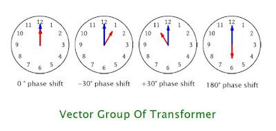 Vector-Group-Transformer