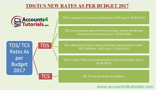 tds new rates after budget 2017 tcs on purchase of jewellery