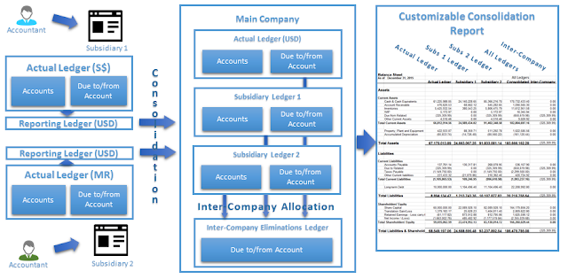 Acumatica Consolidation Scenario