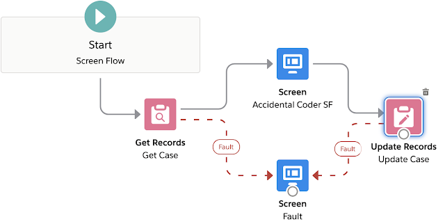 Screen Flow inside a Visualforce Page