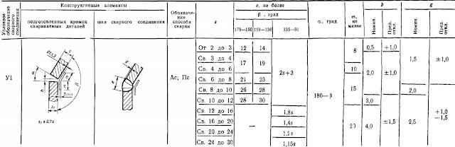 ГОСТ 11533-75-У1
