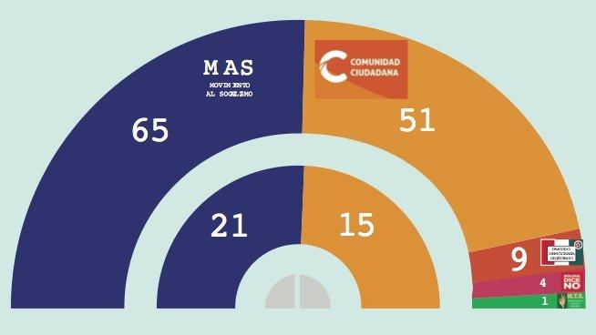 MAS logra 21 senadores, 65 diputados y pierde 2/3  #Bolivia