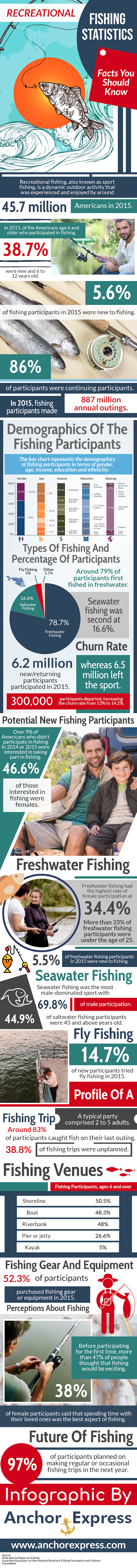 Recreational Fishing Statistics #infographic