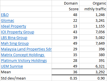 Top 10 Malaysian property developers website performance