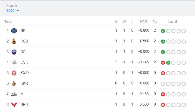 Dream11-IPL-Points-table-2020