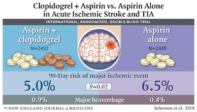 Risk and Benefit of Aspirin and Clopidogrel in Minor Ischemic Stroke Treatment
