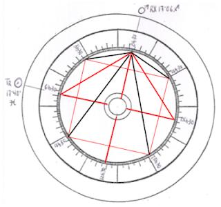 ASTROLOGIA DE SIRIUS : USOS DEL PUNTAGRAMA (I)...