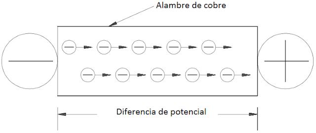 Relación de diferencia de potencial y la corriente