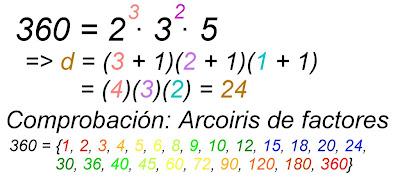 Resultado de imagen de método para calcular los divisores de un número