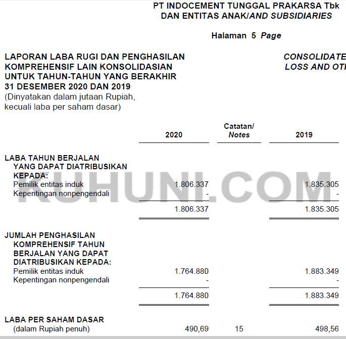 Laba Bersih Per Saham INTP 2020