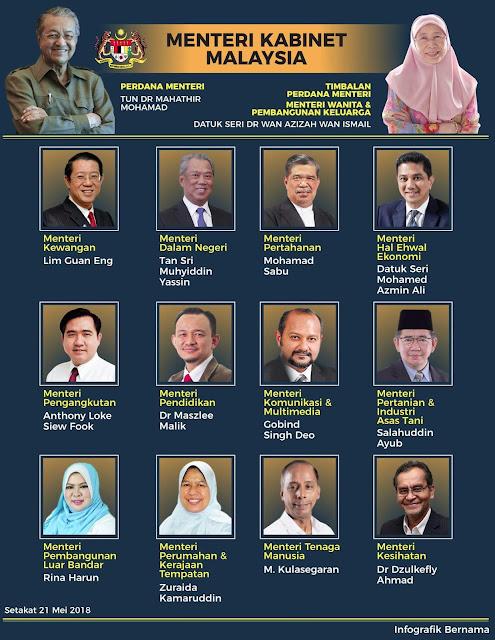 Senarai Menteri Kabinet Malaysia di bawah Kerajaan Baru