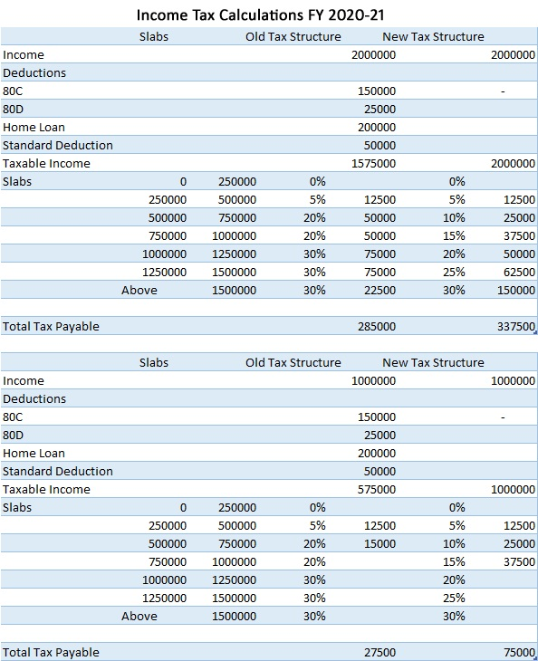 Income Tax Calculation FY 2020-21 – Which Tax Structure to Select? With Automated Income Tax Revised Form 16 Part A&B and Part B for F.Y. 2019-20