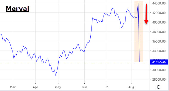Bolsa de Valores de Argentina (Merval)