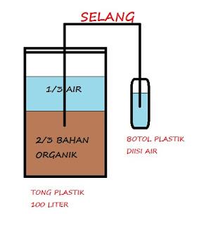 Skema Cara Mudah Membuat Pupuk Organik Cair