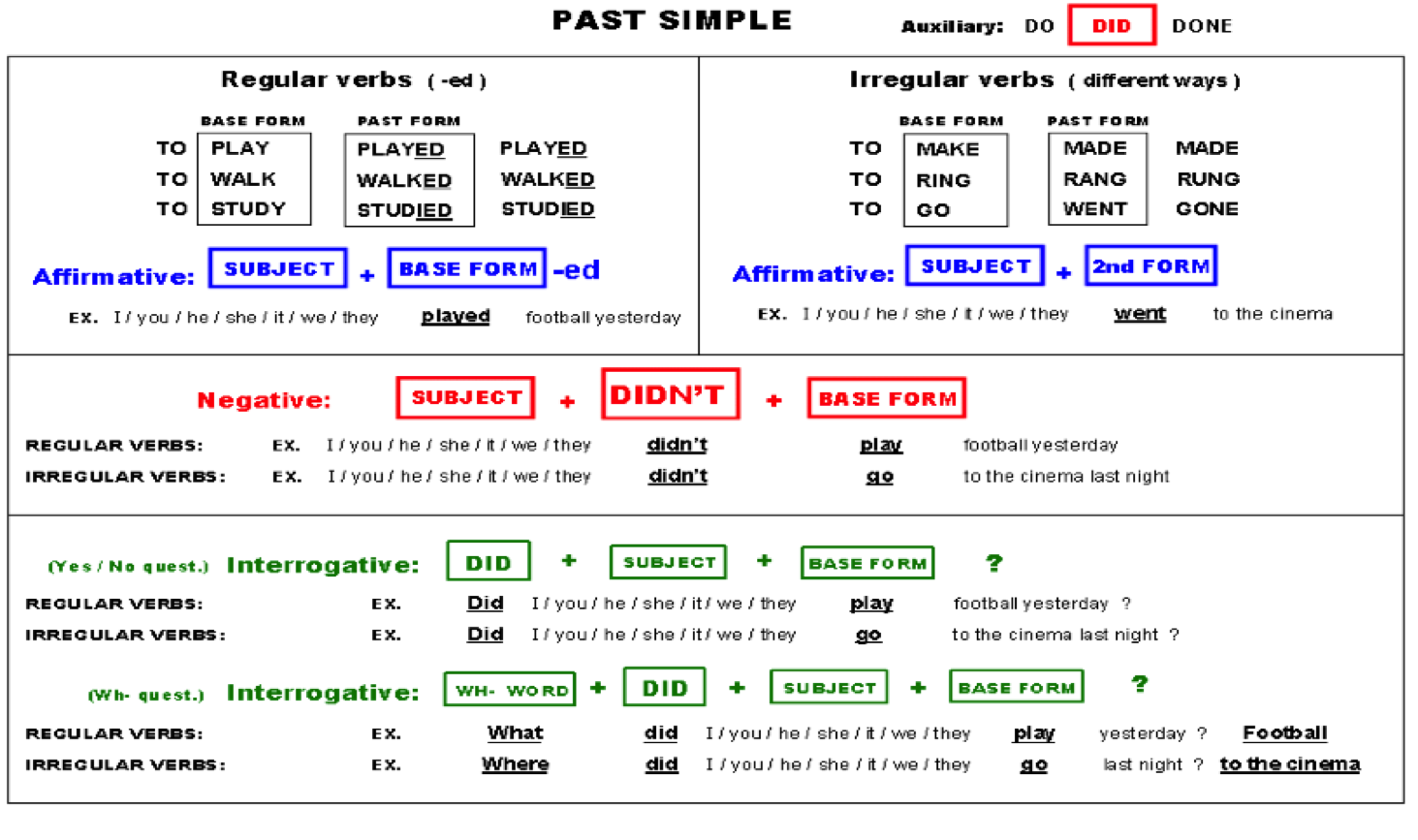 We Speak English Too Past Simple Regular Verbs