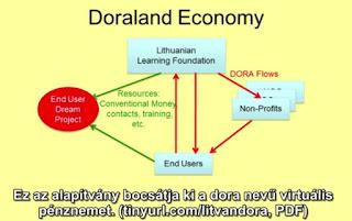A litvániai Dora komplementer valuta rendszere
